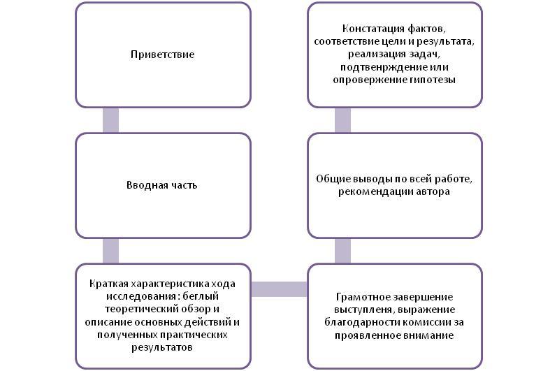 Защита ВКР