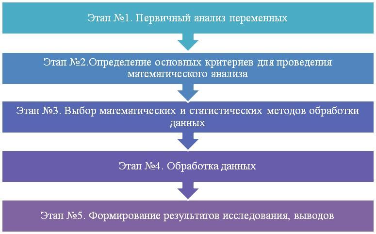 Математическая обработка эмпирических данных