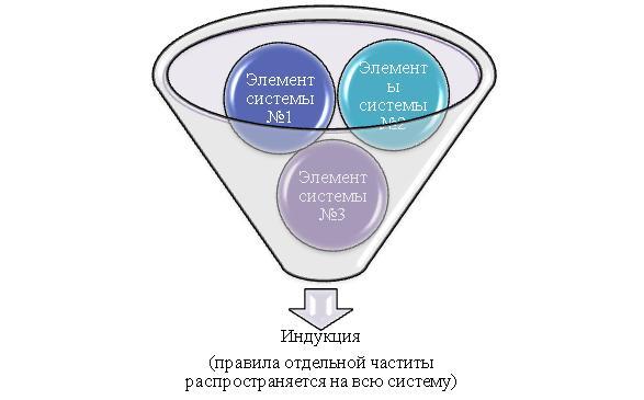 Элемент системы