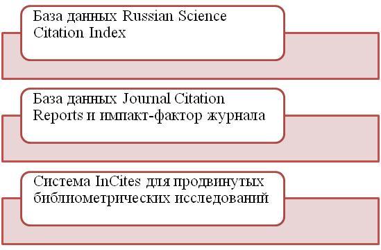 Поисковая платформа Web of Science