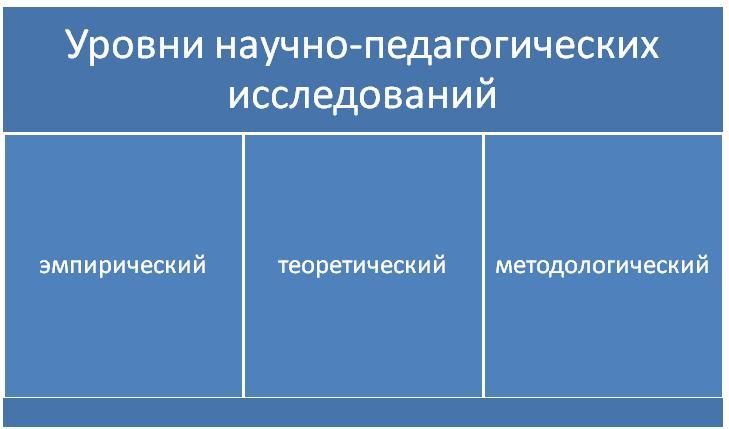 Научно-педагогические исследования