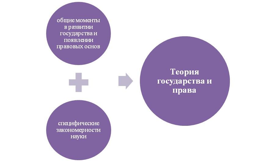 Особенности предмета