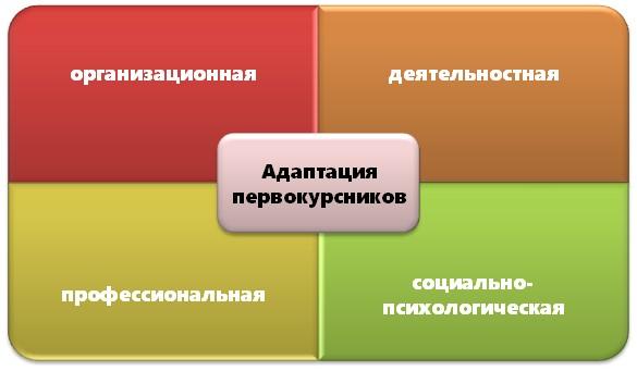 Студенты-первокурсники