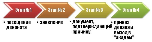 Этапы оформления