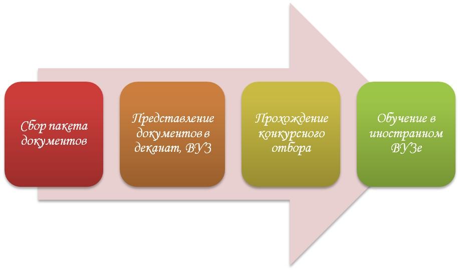 Программа по обмену студентами