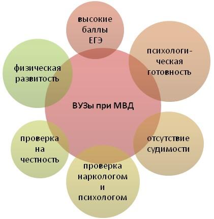 Образовательные заведения МВД