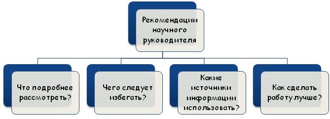Рекомендации студентам