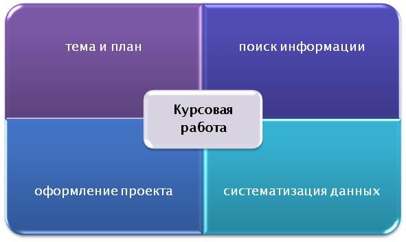 Состав курсовой