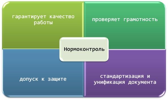 Нормоконтроль