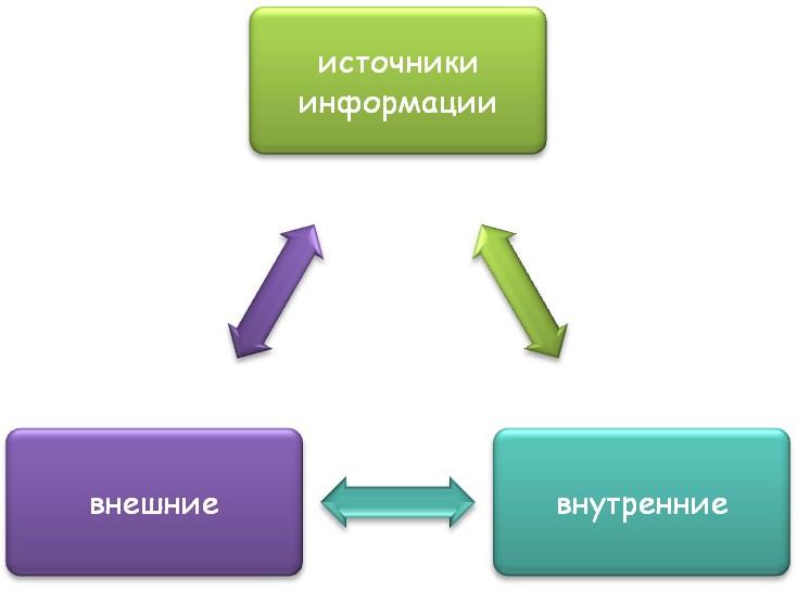 Виды источников
