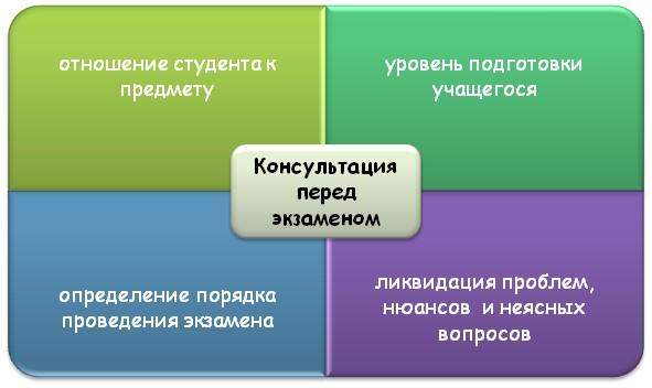 Присутствие на консультации