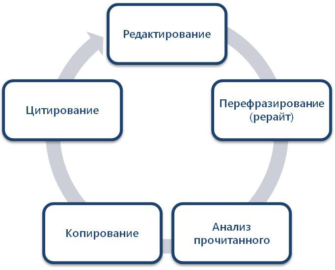 Планограмма курсовой работы