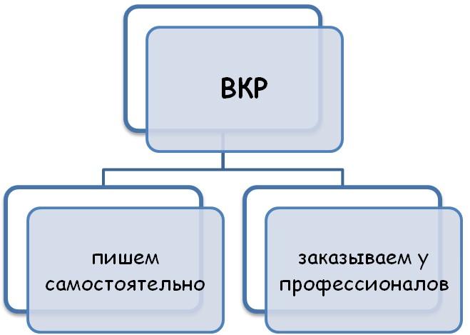 Выполнение ВКР