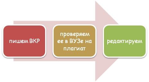 Порядок написания ВКР
