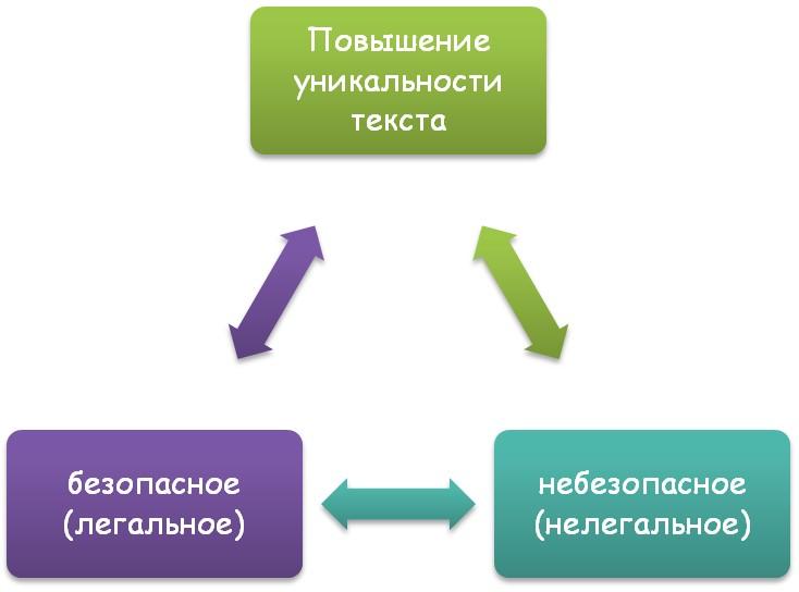 Схема создания уникального текста