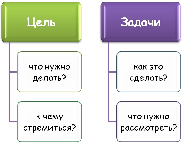 Цель и задачи