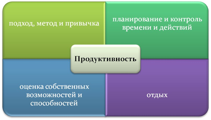 Основные составляющие продуктивности