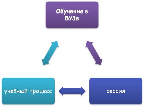 Обучение студента