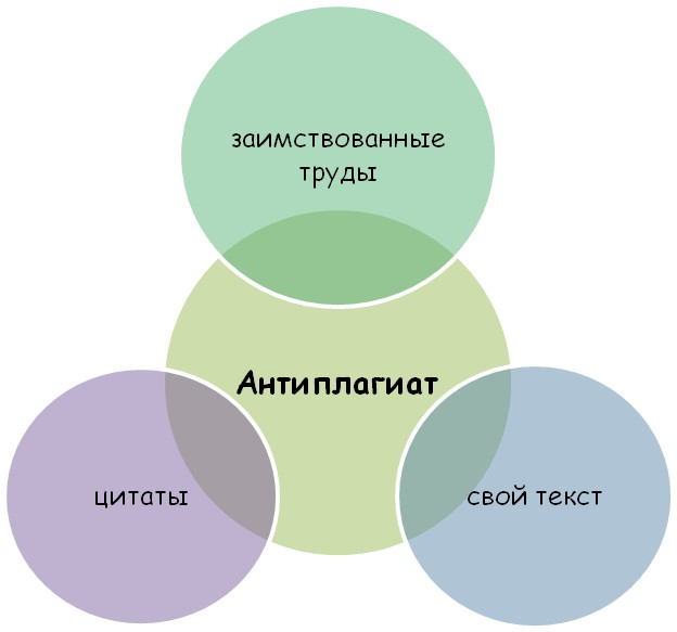 Состав антиплагиата