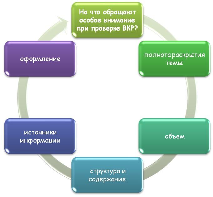 Правила написания ВКР