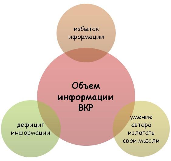 Факторы, которые влияют на объем ВКР