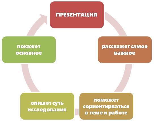 Ключевые моменты в презентации