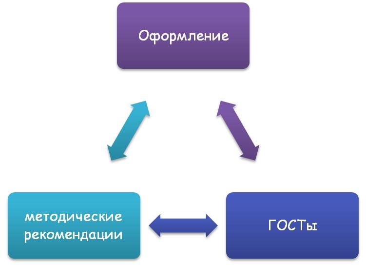Критерии для оформления