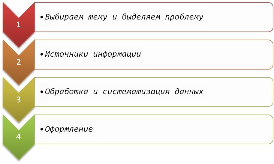 Основные этапы написания диплома