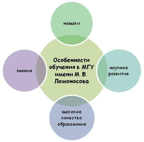 Особенности в МГУ имени М.В. Ломоносова