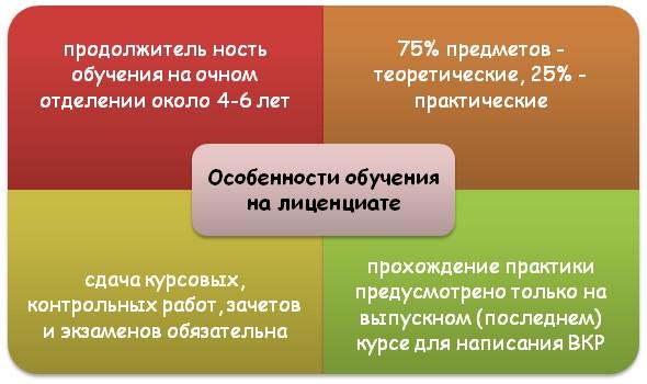 Особенности обучение