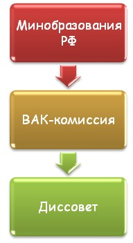 Структура научных комиссий