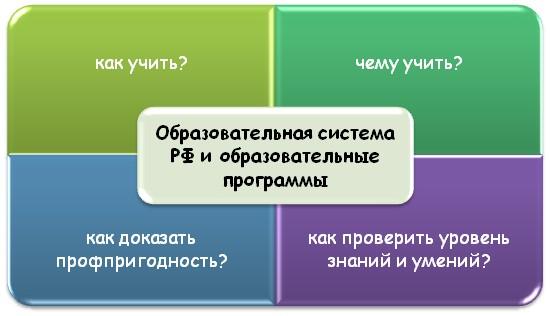 Основные вопросы