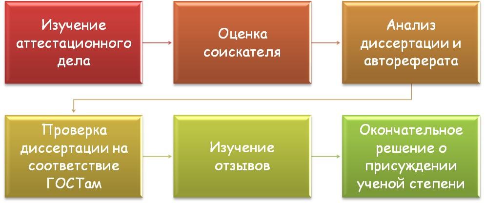 Процедура присуждения ученой степени