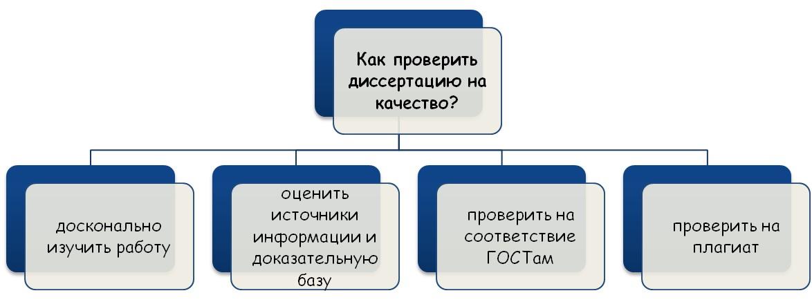 Оценка качества научного исследования