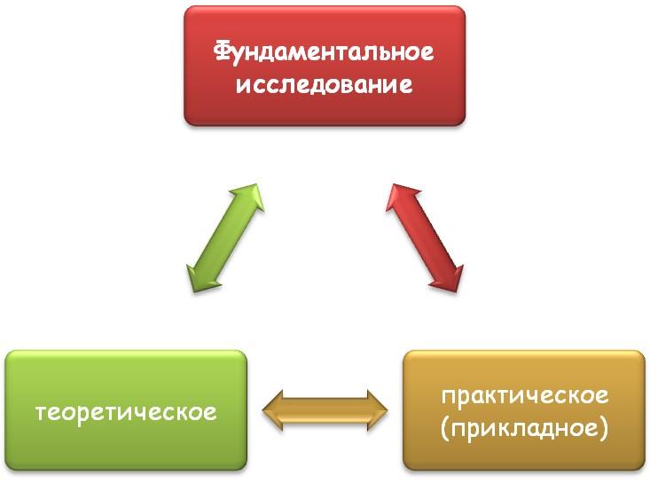 Разновидности фундаментальных трудов