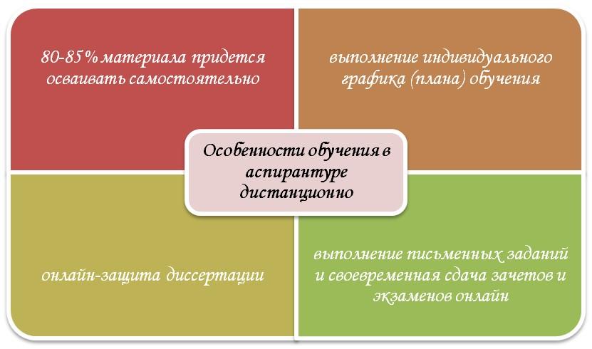 Специфика обучения в дистанционном режиме
