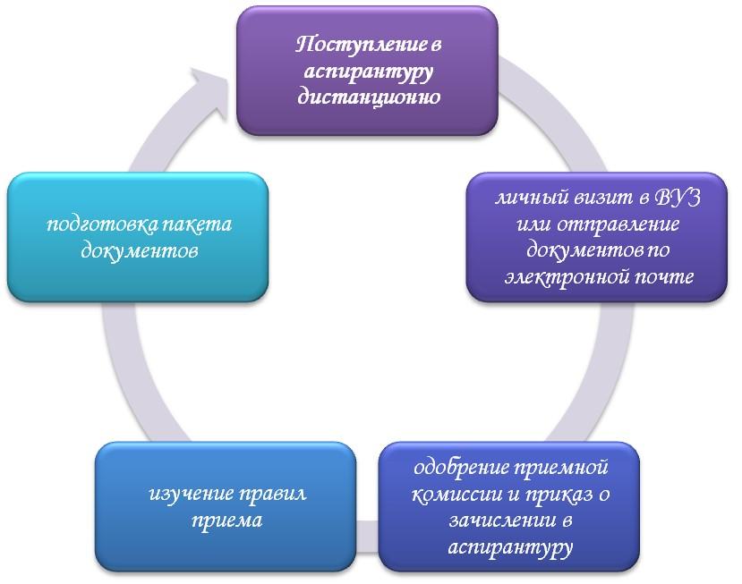 Как поступить в аспирантуру на дистанционную форму обучения?