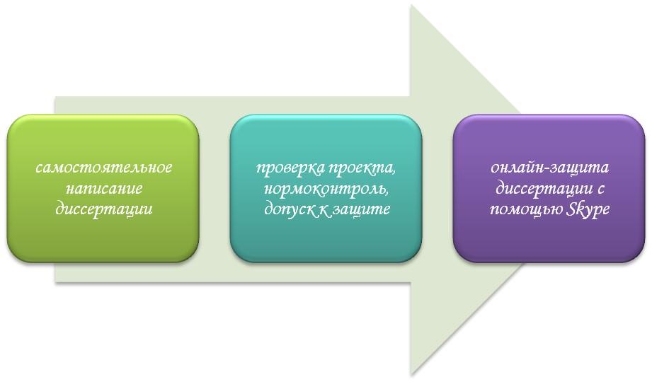 Написание и защита диссертации