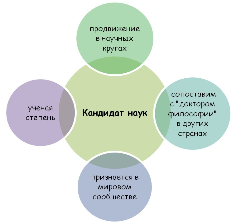 Российская ученая степень в других странах