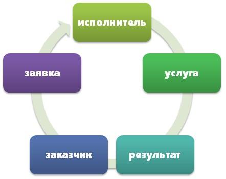План выполнения работ