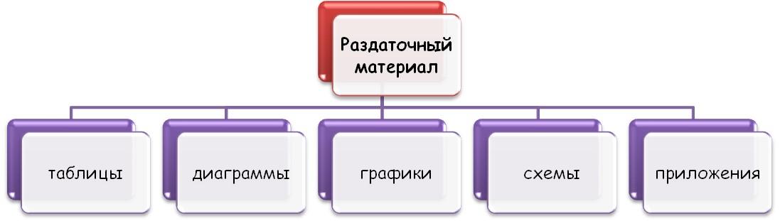 Основные составляющие раздаточного материала