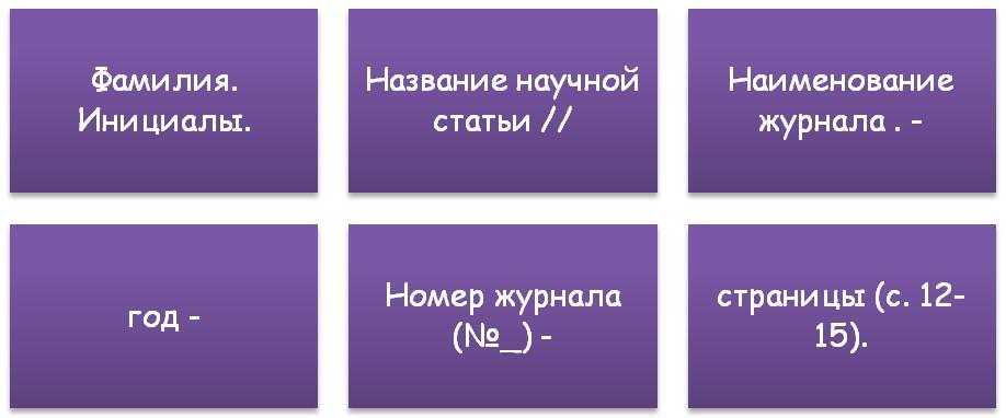 Правила оформления в списке источников
