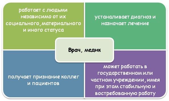 Специфика профессии врача