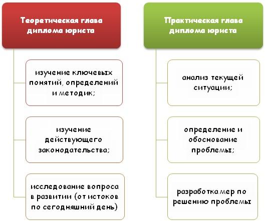 Основные принципы написания дипломной работы юриста