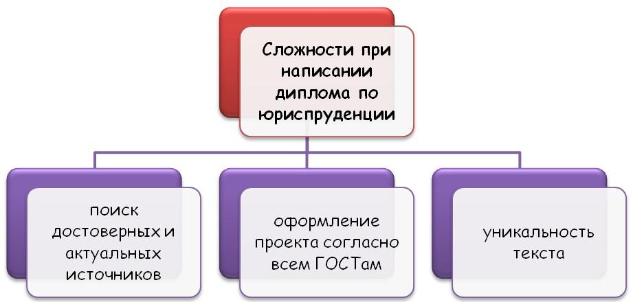Сложности в написании дипломной работы