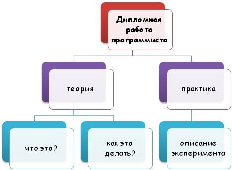 Составляющие части дипломной работы