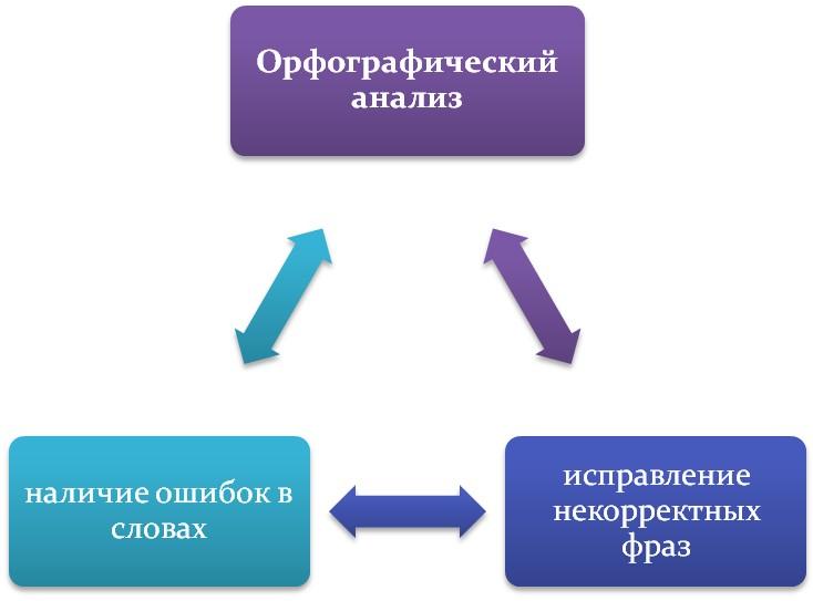 Орфографический разбор