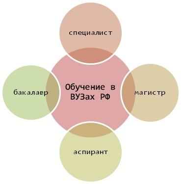 Степени образования в РФ