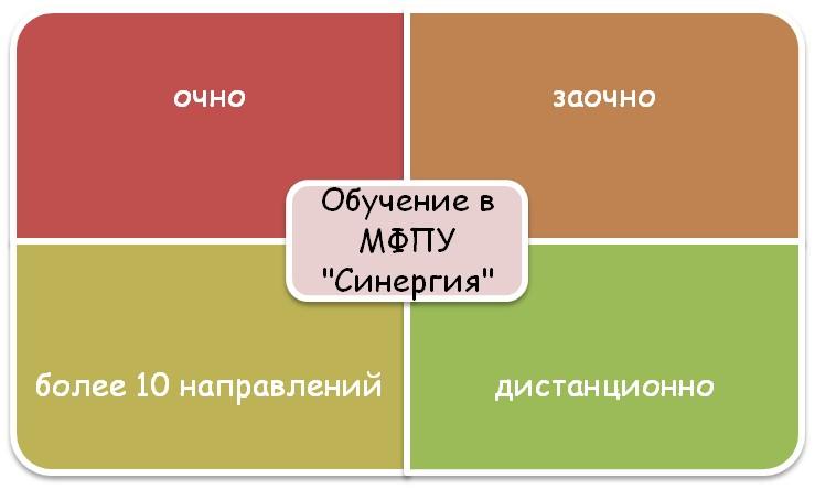 МФПУ «Синергия»