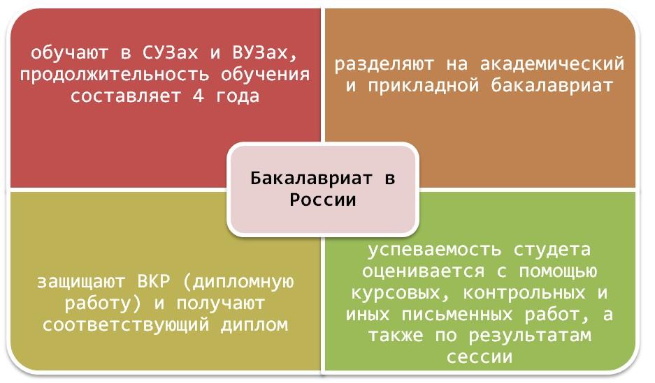 Получение степени бакалавра в Росии